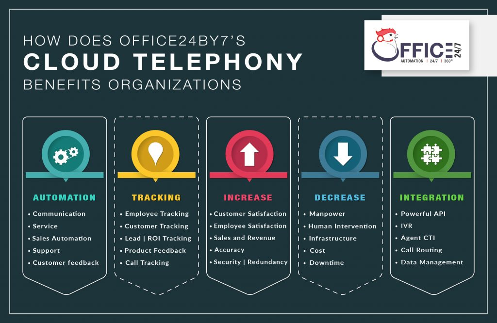 How does Office24by7's Cloud Telephony Benefits Organizations