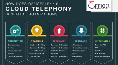 cloud telephoney benefits organization