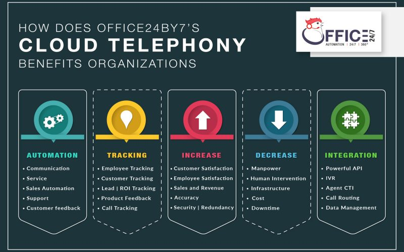 cloud telephoney benefits organization