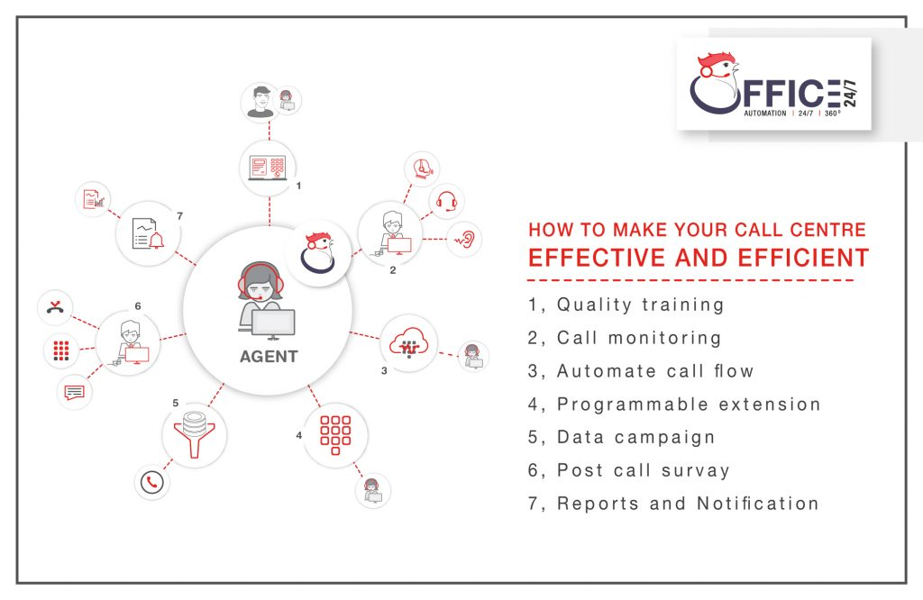 How To Make Your Call Centre Effective And Efficient