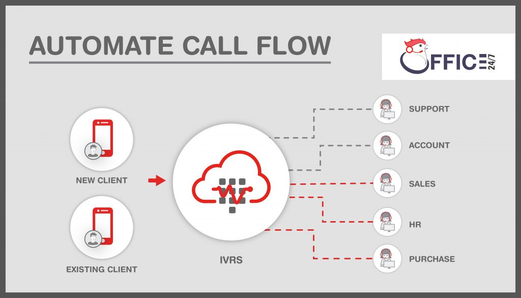 automate call flow